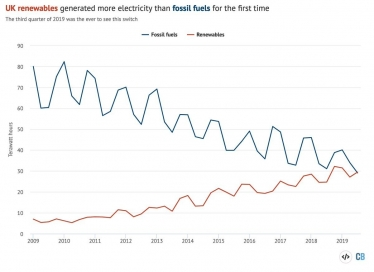Renewable energy graph